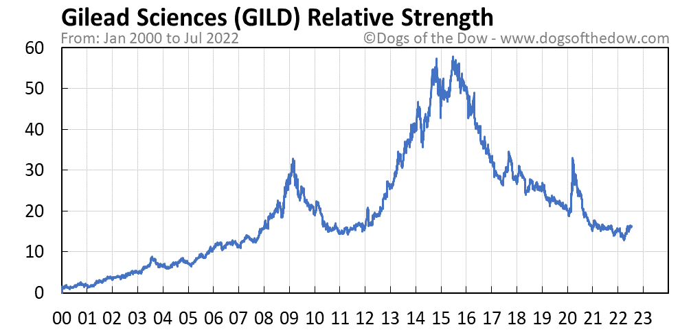 GILD relative strength chart