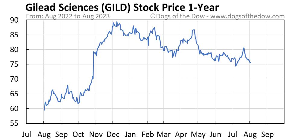 GILD 1-year stock price chart
