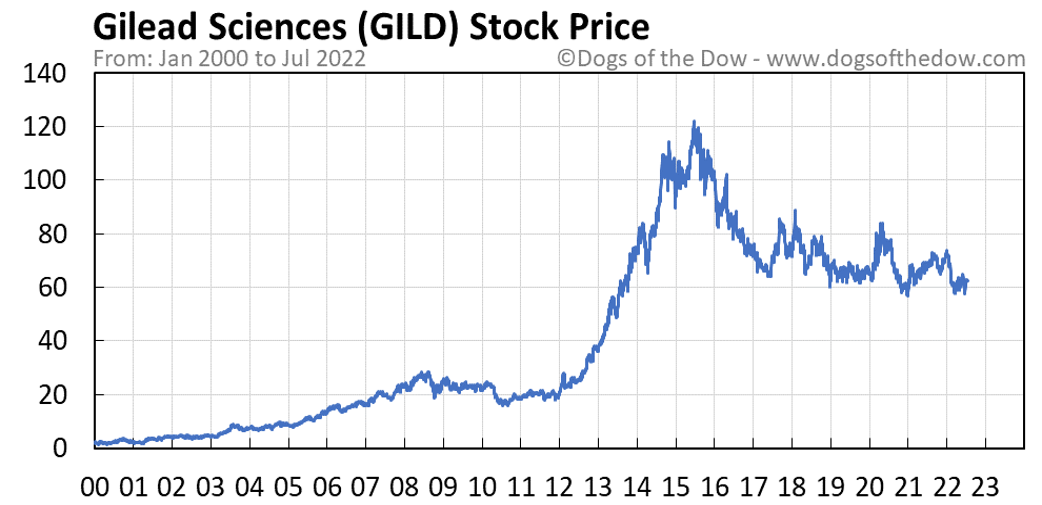 GILD stock price chart