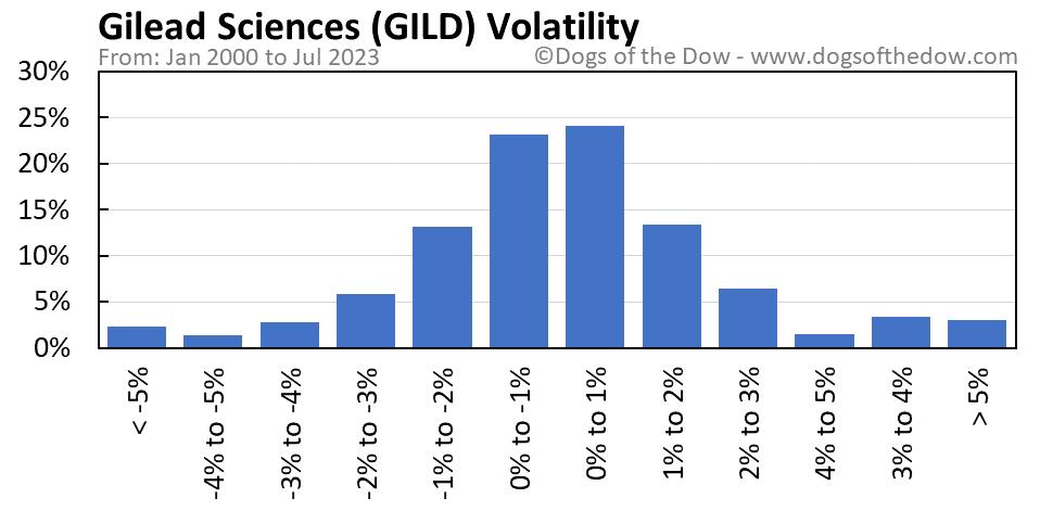 GILD volatility chart