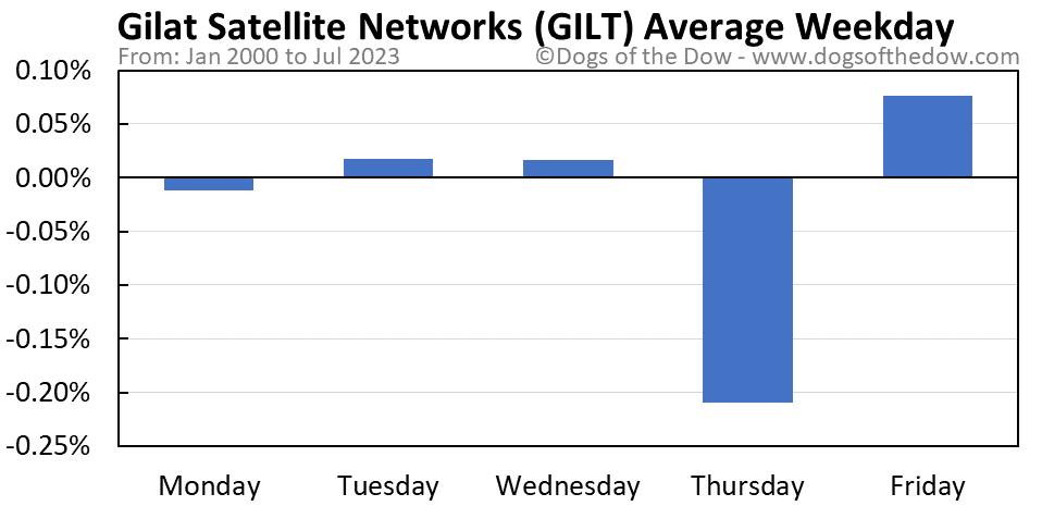 GILT average weekday chart