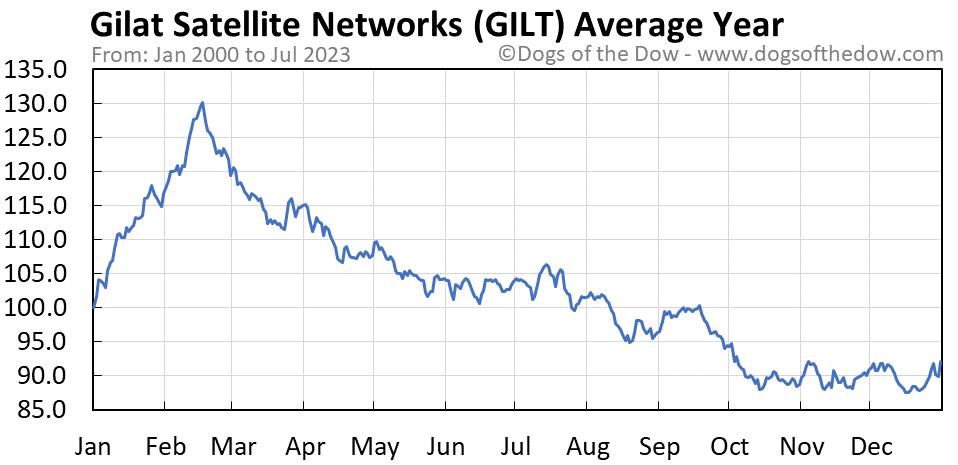 GILT average year chart