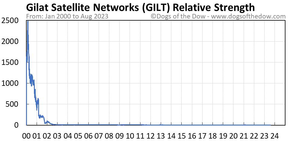 GILT relative strength chart