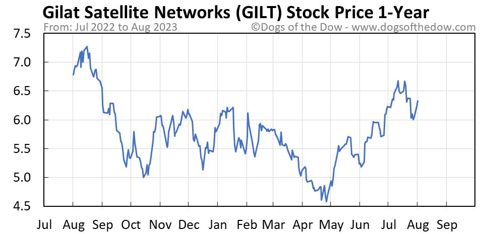 GILT 1-year stock price chart