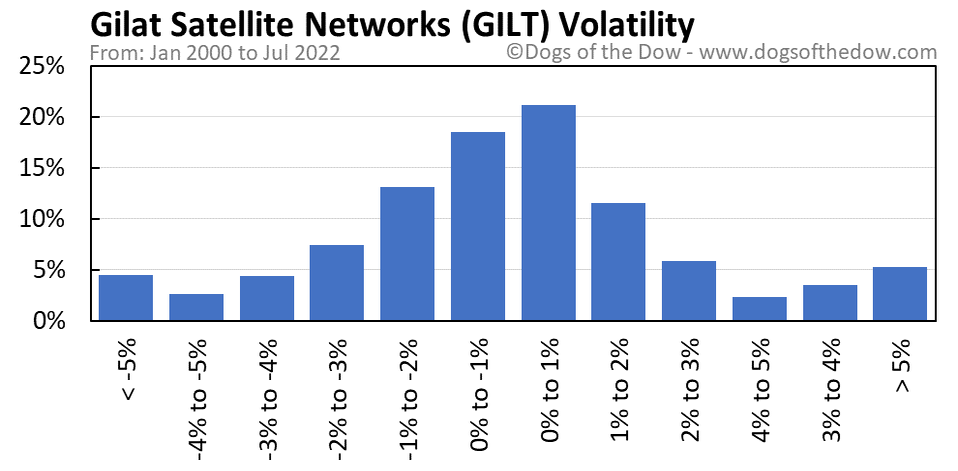 GILT volatility chart