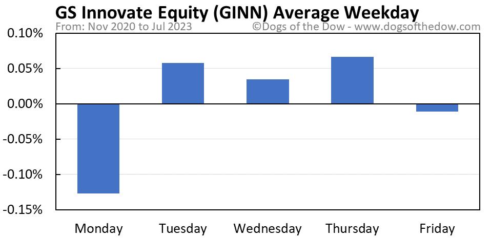 GINN average weekday chart