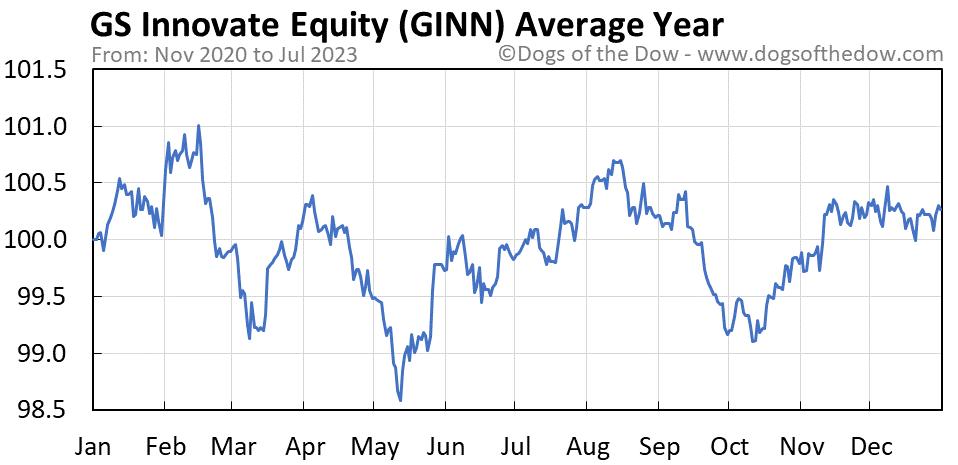 GINN average year chart