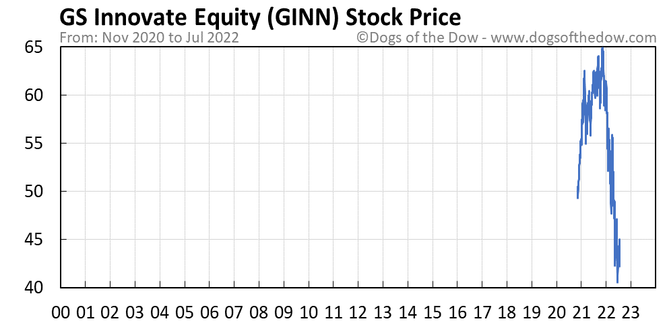 GINN stock price chart