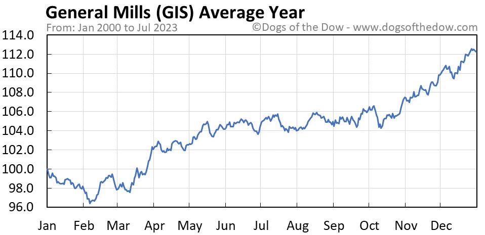 GIS average year chart