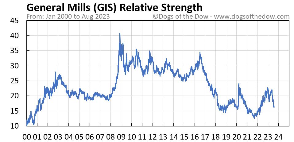 GIS relative strength chart