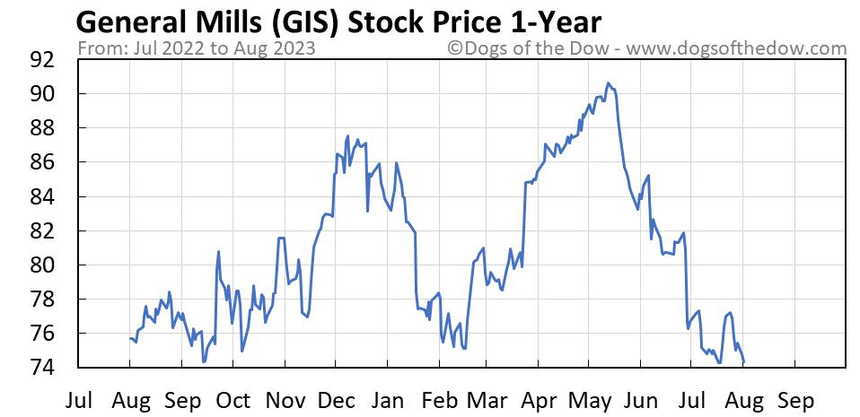 GIS 1-year stock price chart