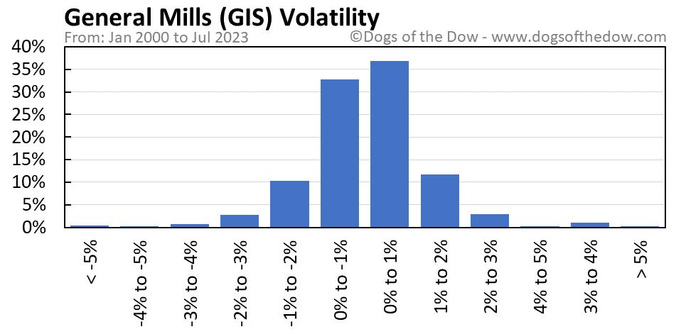GIS volatility chart