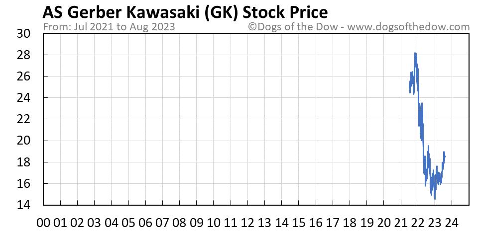 GK stock price chart