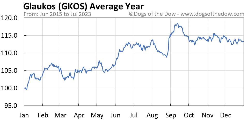 GKOS average year chart