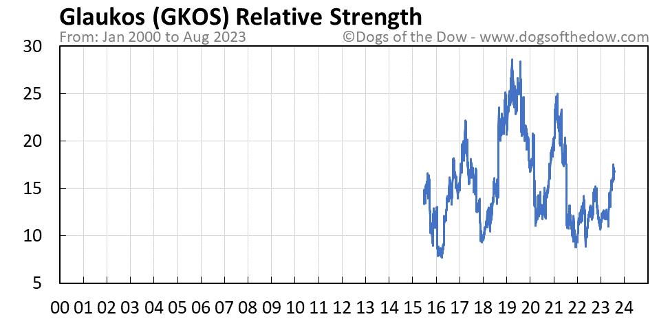 GKOS relative strength chart