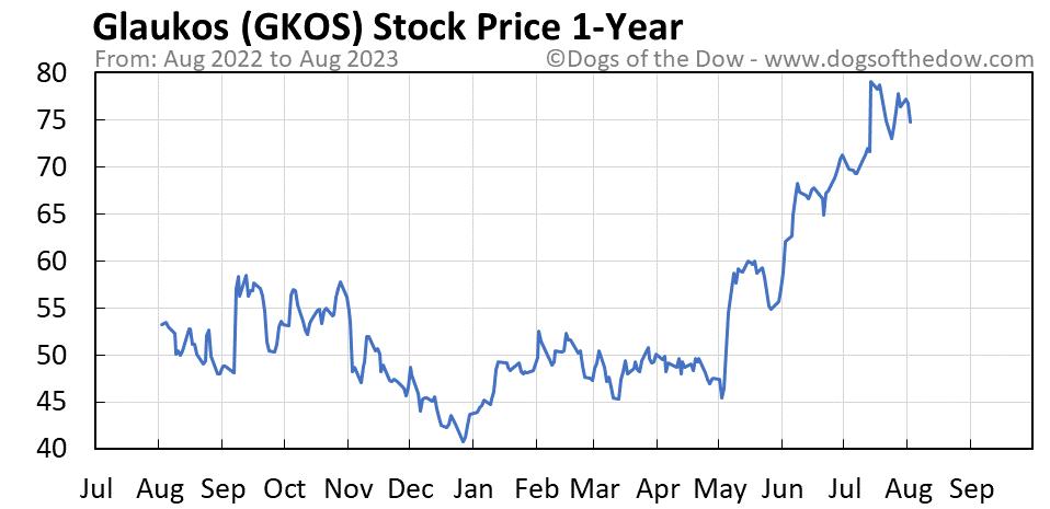 GKOS 1-year stock price chart