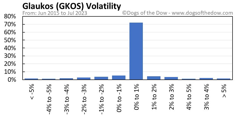 GKOS volatility chart