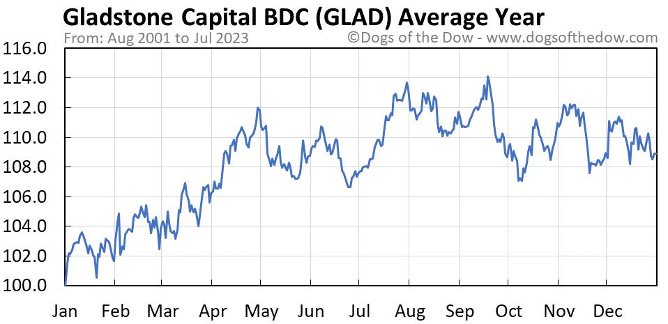 GLAD average year chart