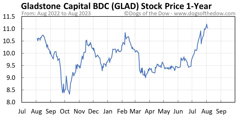 GLAD 1-year stock price chart