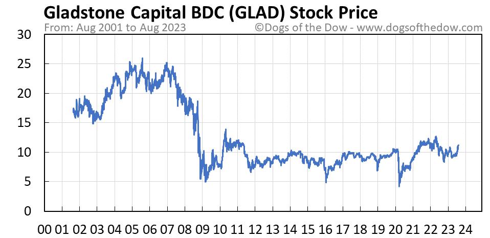 GLAD stock price chart