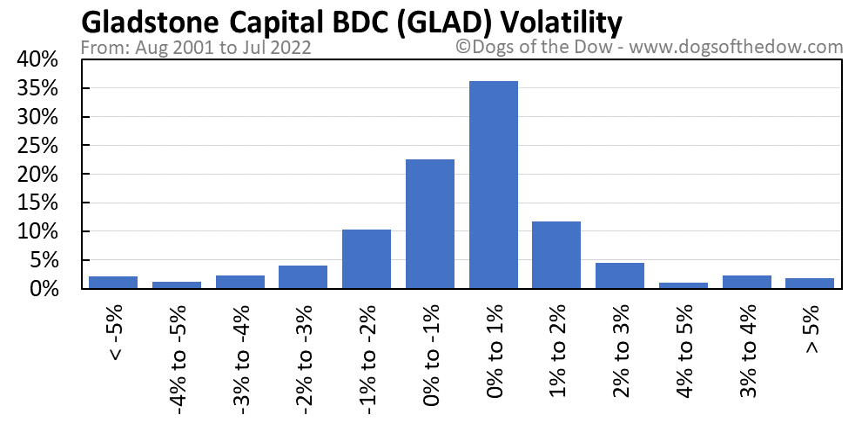 GLAD volatility chart