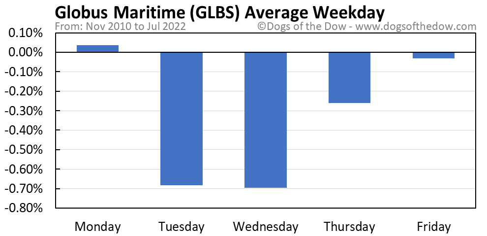 GLBS average weekday chart