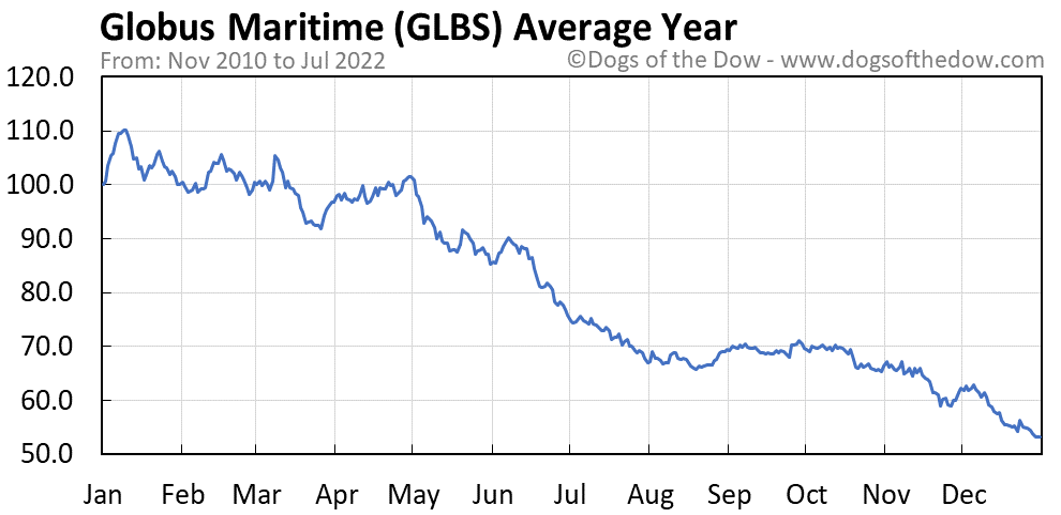 GLBS average year chart