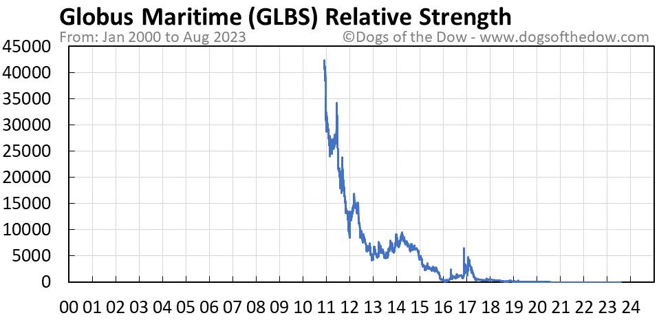 GLBS relative strength chart