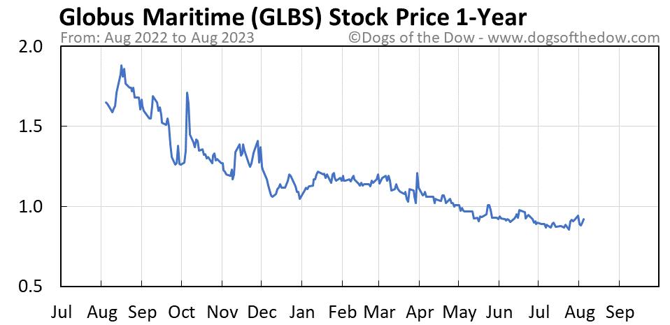 GLBS 1-year stock price chart