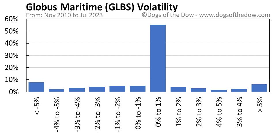 GLBS volatility chart