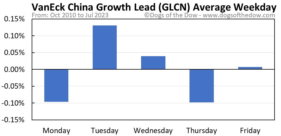 GLCN average weekday chart