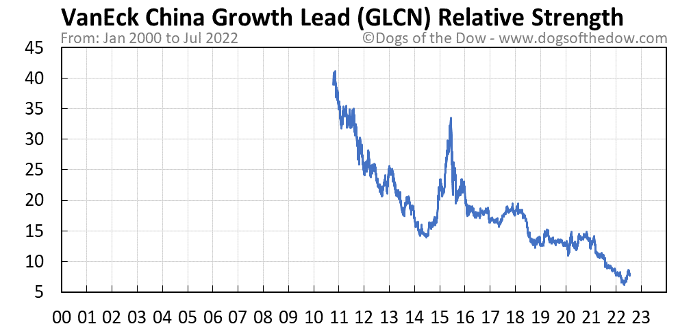 GLCN relative strength chart