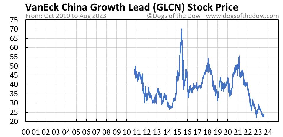 GLCN stock price chart