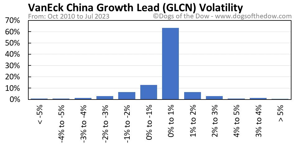 GLCN volatility chart