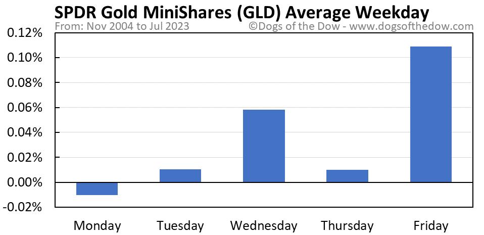 GLD average weekday chart