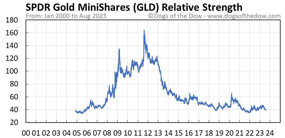 GLD relative strength chart