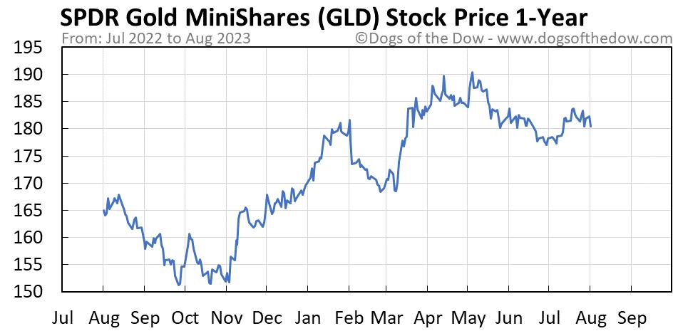 GLD 1-year stock price chart