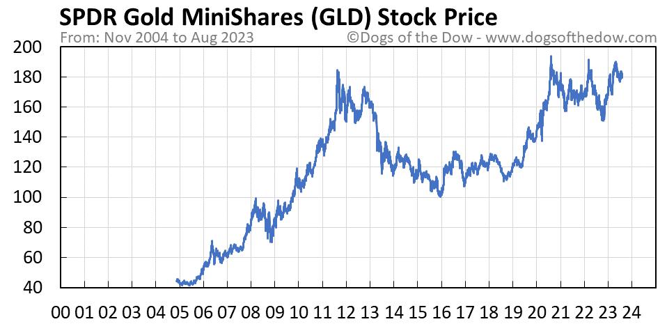 GLD stock price chart