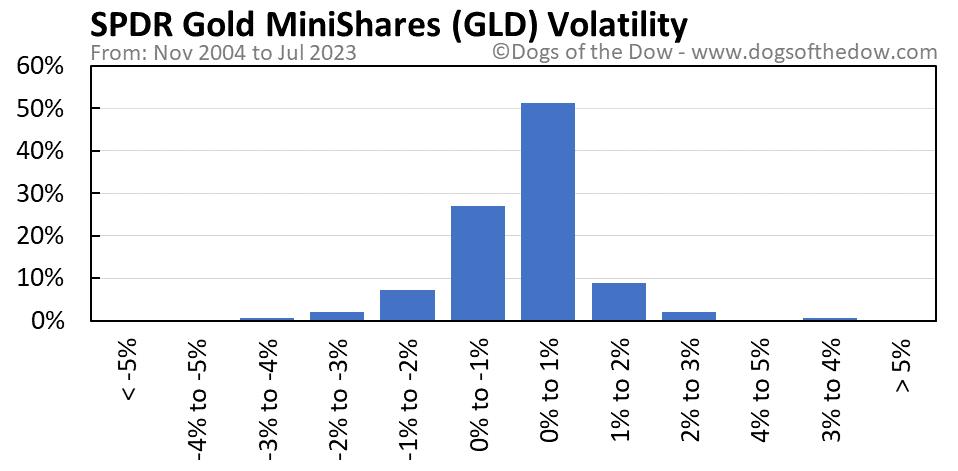 GLD volatility chart