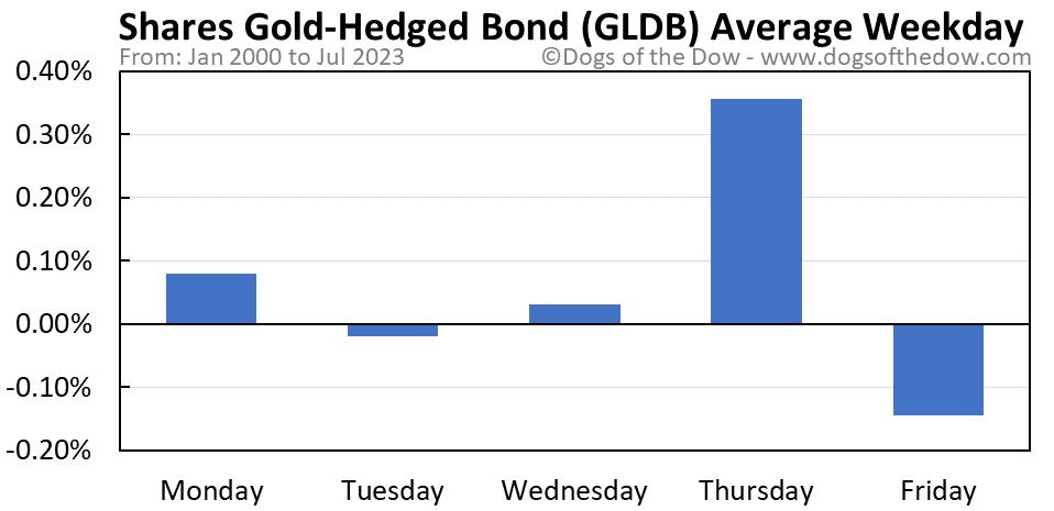 GLDB average weekday chart