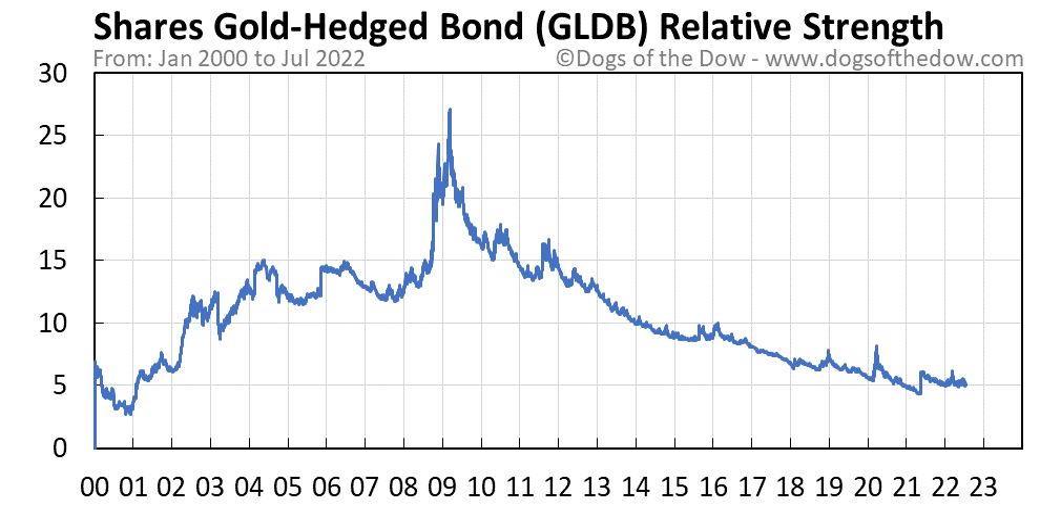 GLDB relative strength chart