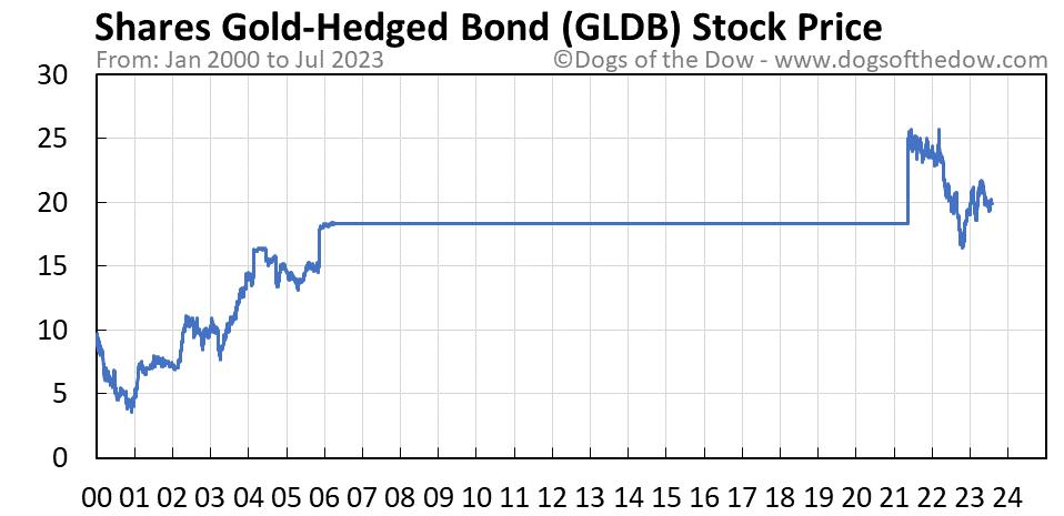 GLDB stock price chart