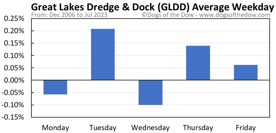 GLDD average weekday chart