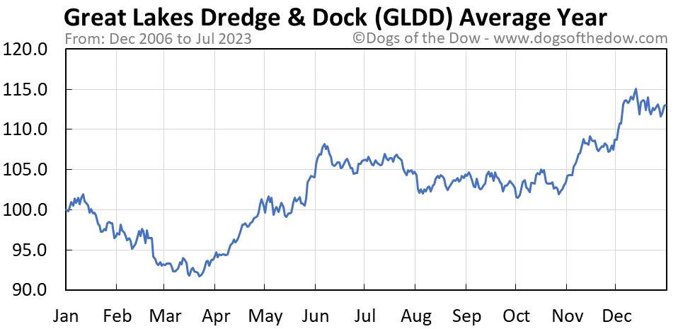 GLDD average year chart