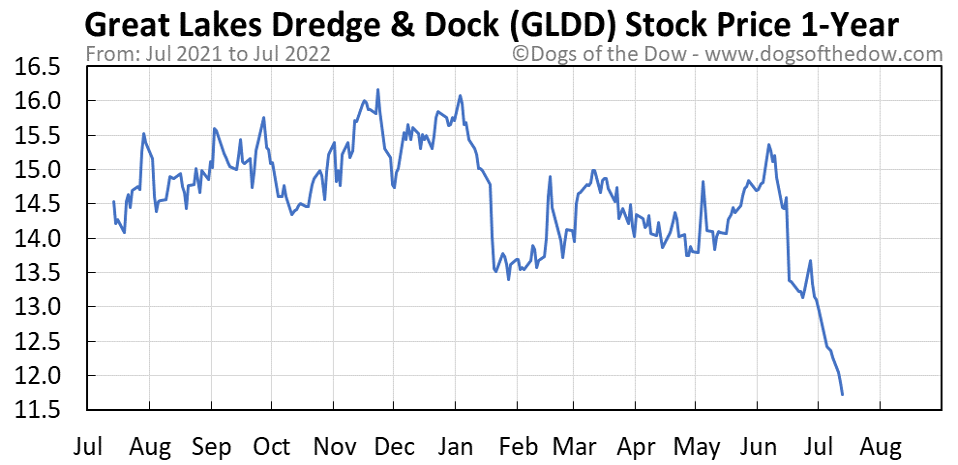 GLDD 1-year stock price chart