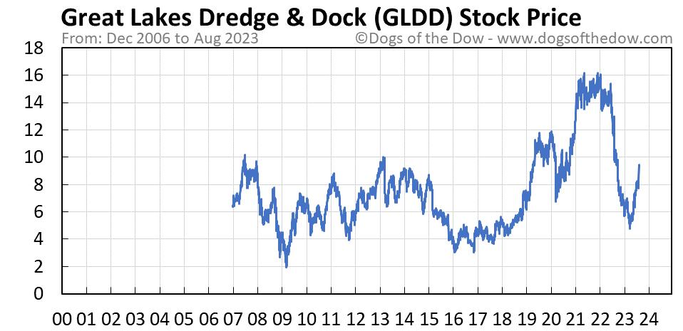 GLDD stock price chart