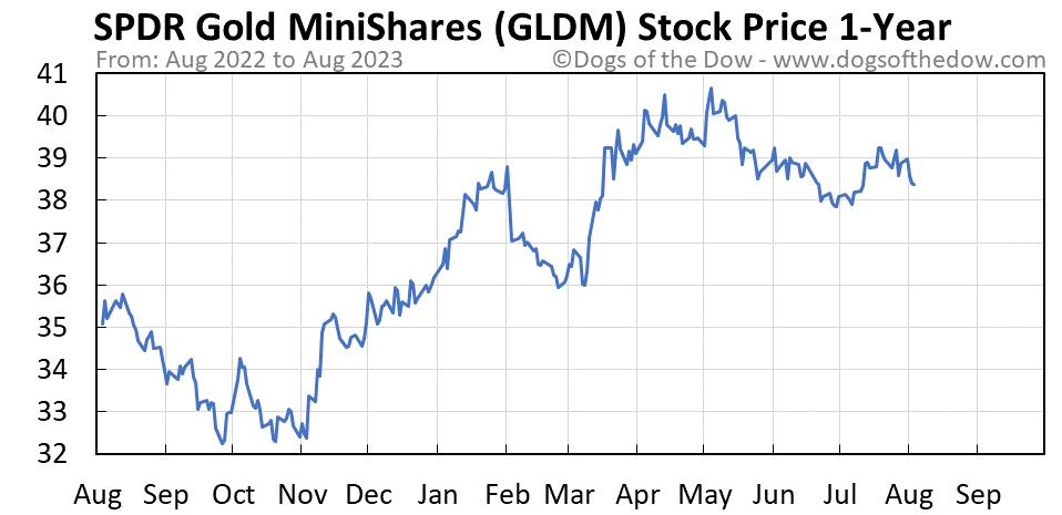 GLDM 1-year stock price chart