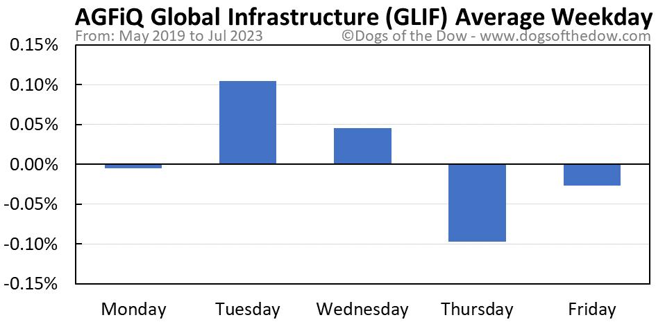 GLIF average weekday chart