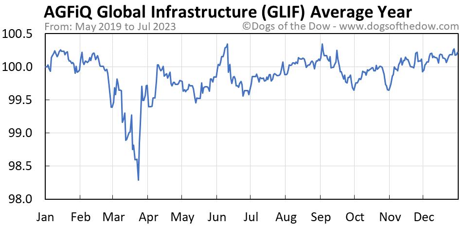 GLIF average year chart