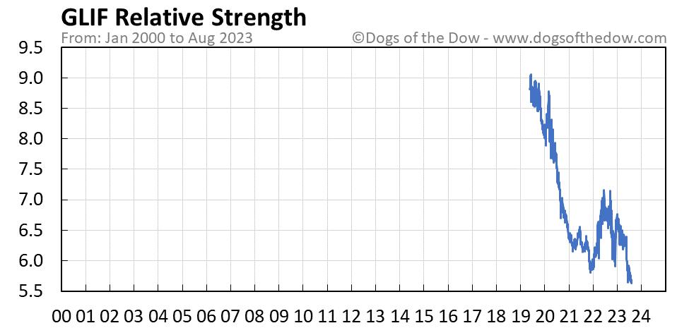 GLIF relative strength chart